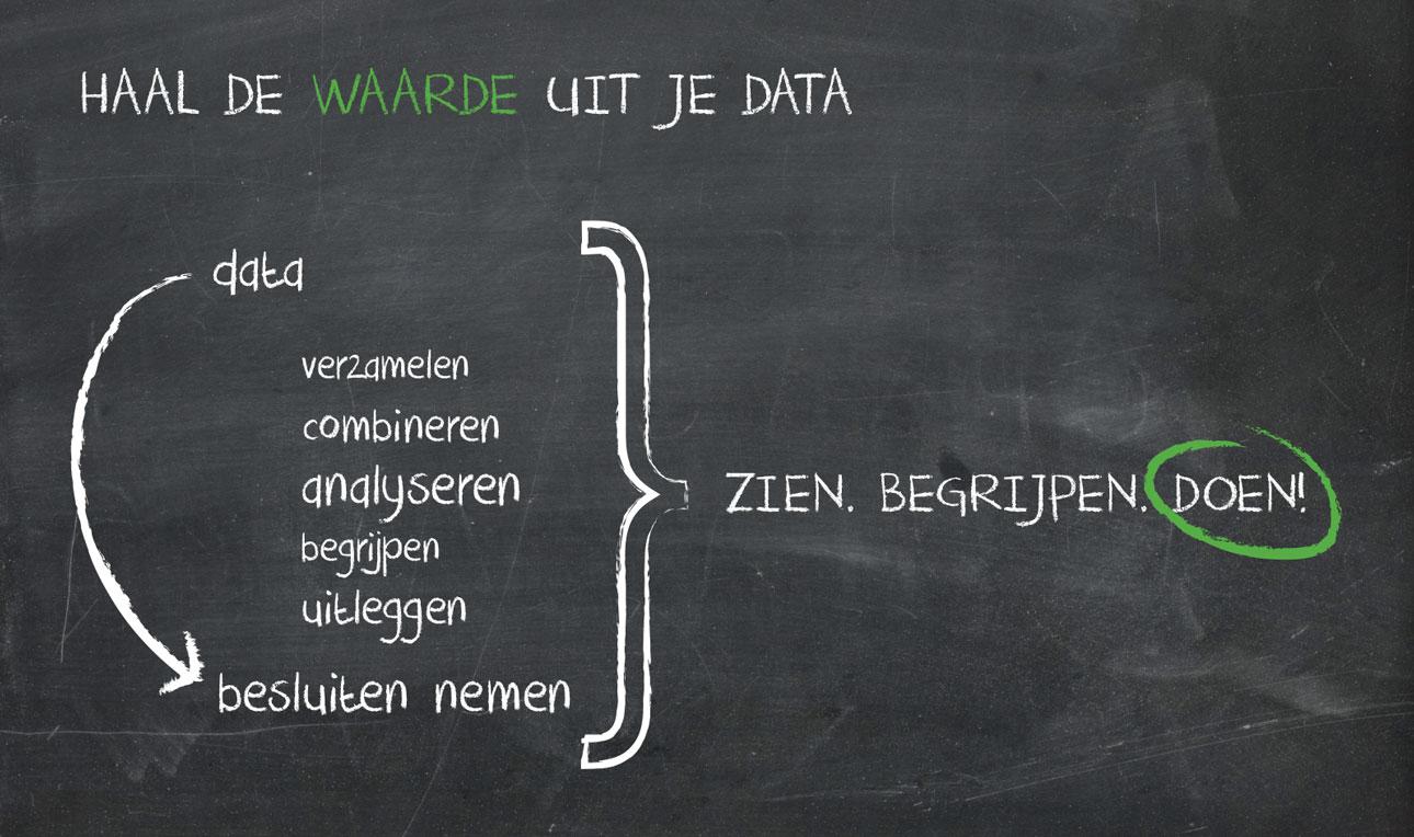 Waarde uit data halen - Infotopics