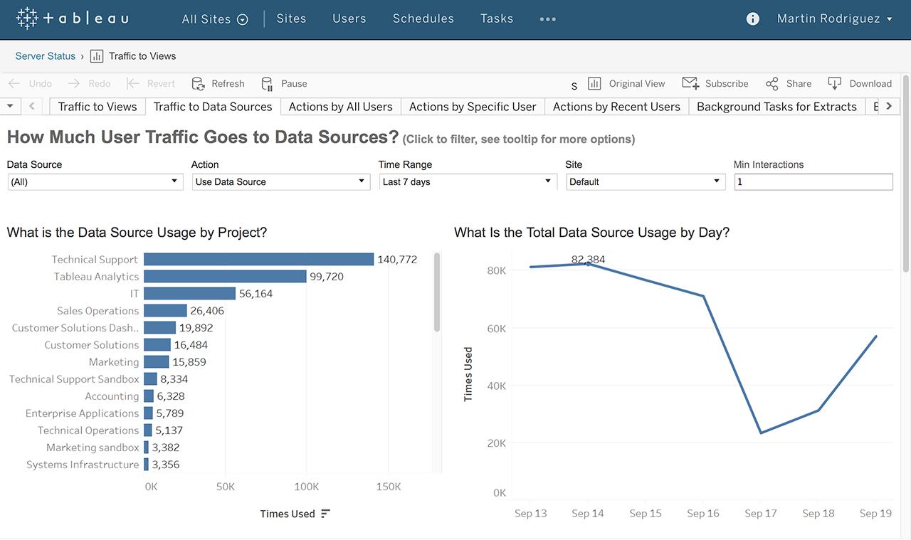 Tableau Explorer Tableau Viewer Data governance bij het delen en beveiligen van interactieve gepubliceerde dashboards