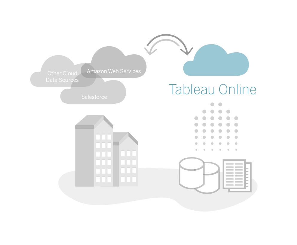 Connect naar gegevensbronnen in the cloud en on premise met tableau Online