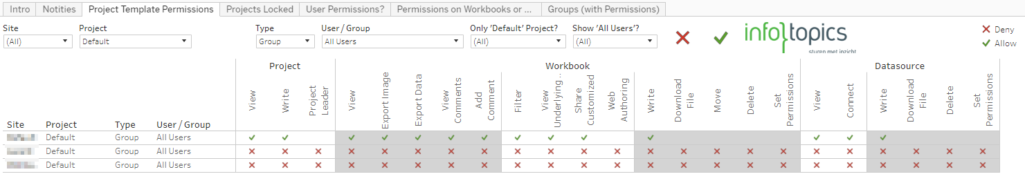 Controle Permissions Default Projects Tableau Server Infotopics