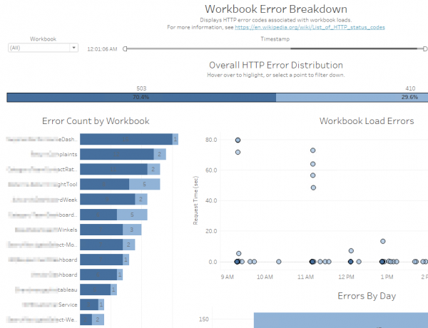 Logfile Analyse Tableau Server Infotopics