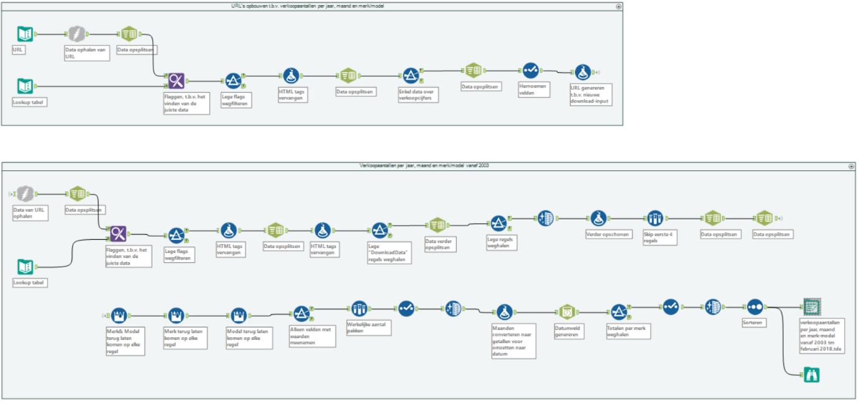 Alteryx workflow - Infotopics - Tableau Gold Partner