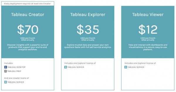Het vernieuwde prijs en licentiemodel voor Tableau Software - Tableau Creator Tableau Explorer en Tableau Viewer