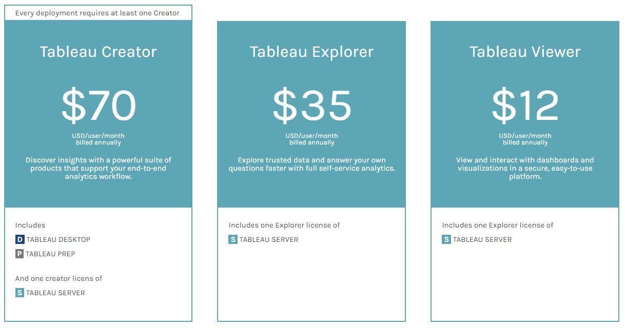 Nieuw Prijsmodel Licentiemodel voor Tableau Software