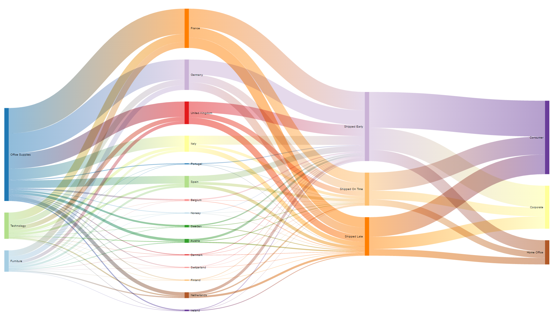 Sankey Diagram met Infotopics Tableau Extensions