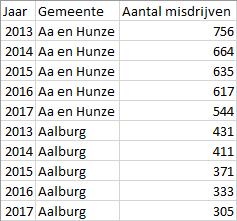 Data: Aantal misdrijven, per jaar per gemeente