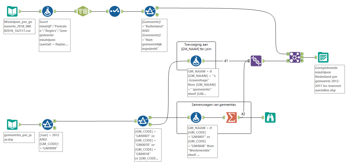 De data bewerking in Alteryx