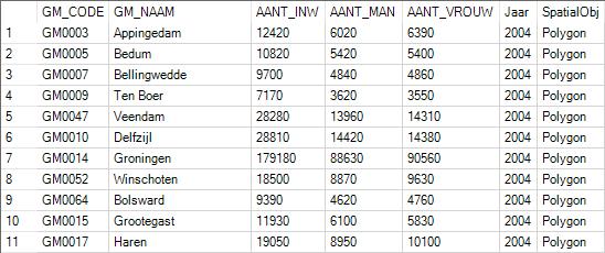 CBS Data per woonplaats aantal inwoners