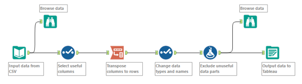 Data Preparatie in Alteryx