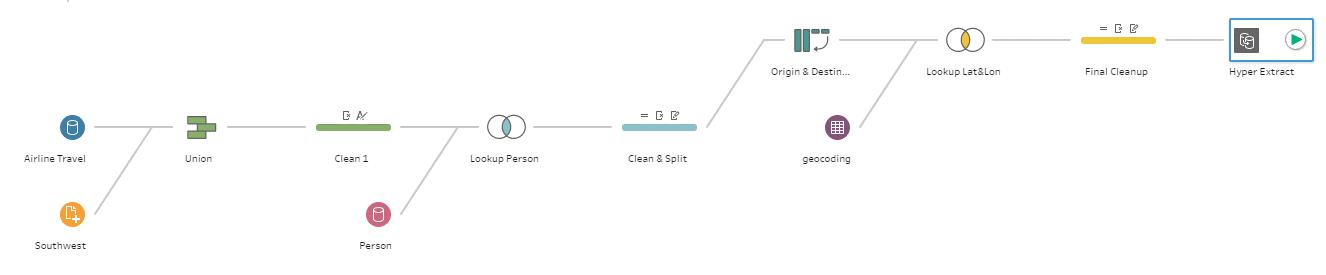 Ingewikkelde datasets samenstellen in Tableau Desktop wordt behoorlijk vereenvoudigd met Tableau Prep