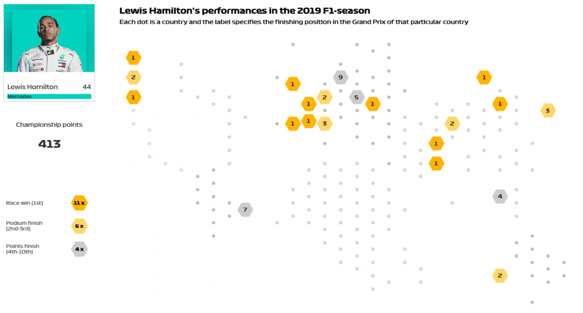 Blog Story in the data - Lewis Hamilton F1 Formule 1