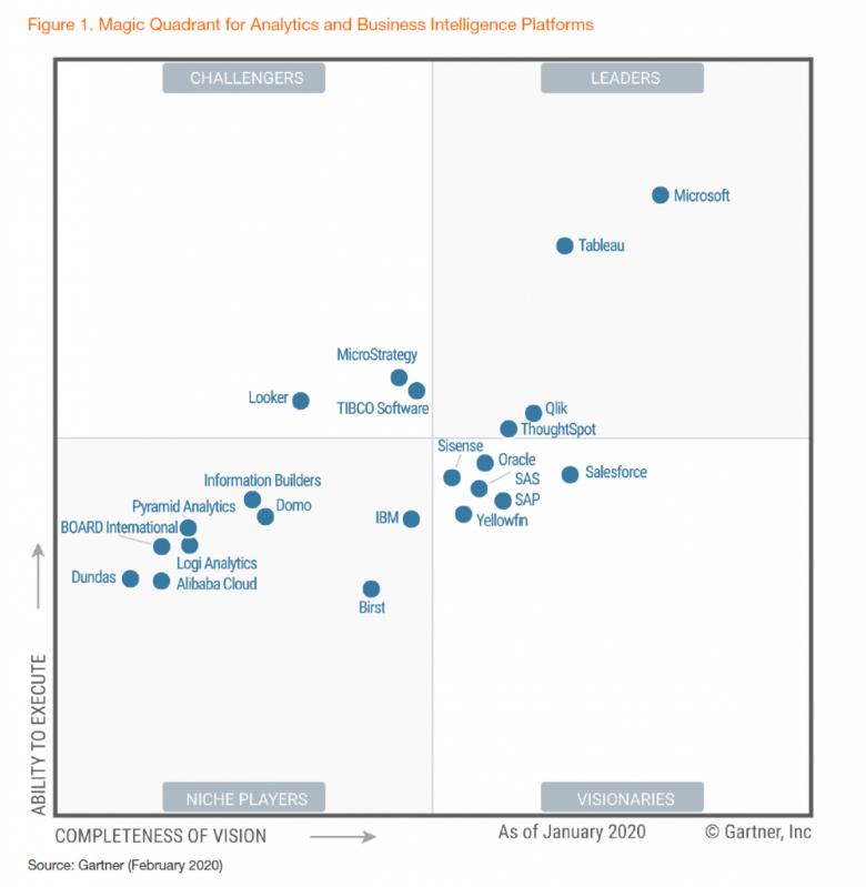 Gartner Magic Quadrant 2020 - Magic Quadrant for Anayltics and Business Intelligence Platforms 2020