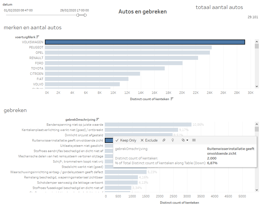 Infotopics Weekly Tableau Challenge - 1 RDW Data Design