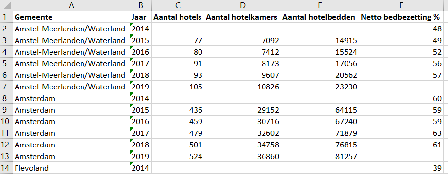 Infotopics Weekly Tableau Challenge - 2 Hotelbedden Amsterdam eo - Output Alteryx