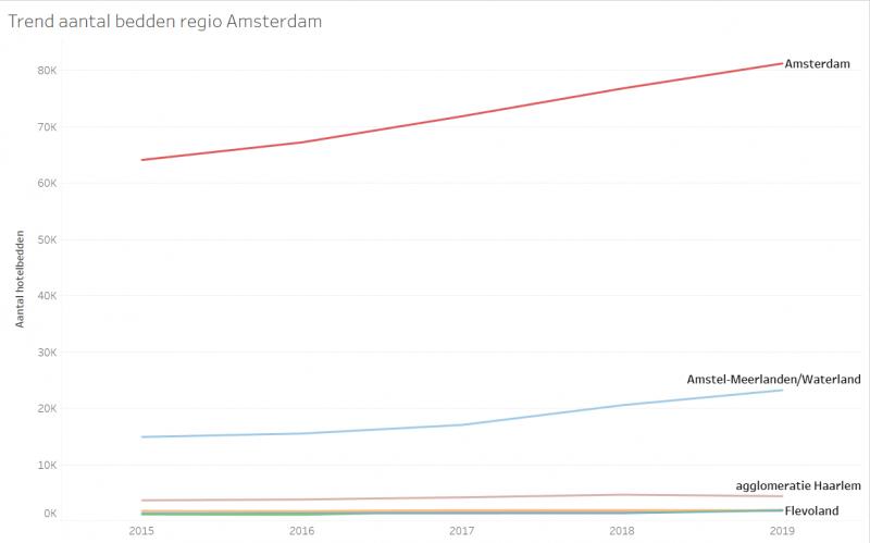 Infotopics Weekly Tableau Challenge - 2 Hotelbedden Amsterdam eo - Trend aantal bedden