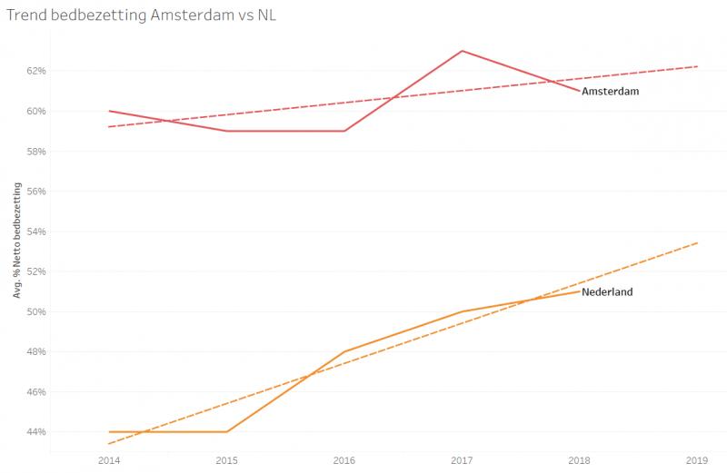 Infotopics Weekly Tableau Challenge - 2 Hotelbedden Amsterdam eo - Trend bedbezetting
