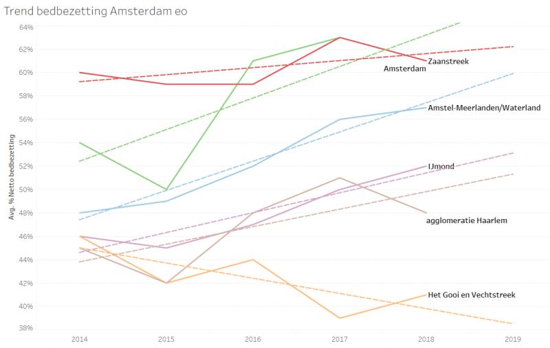 Infotopics Weekly Tableau Challenge - 2 Hotelbedden Amsterdam eo - Trend bedbezetting regio's