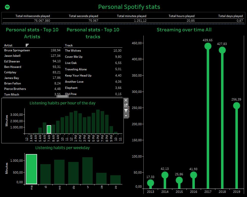 Inzicht in jouw eigen Spotify data - Dashboard maandag 7.00