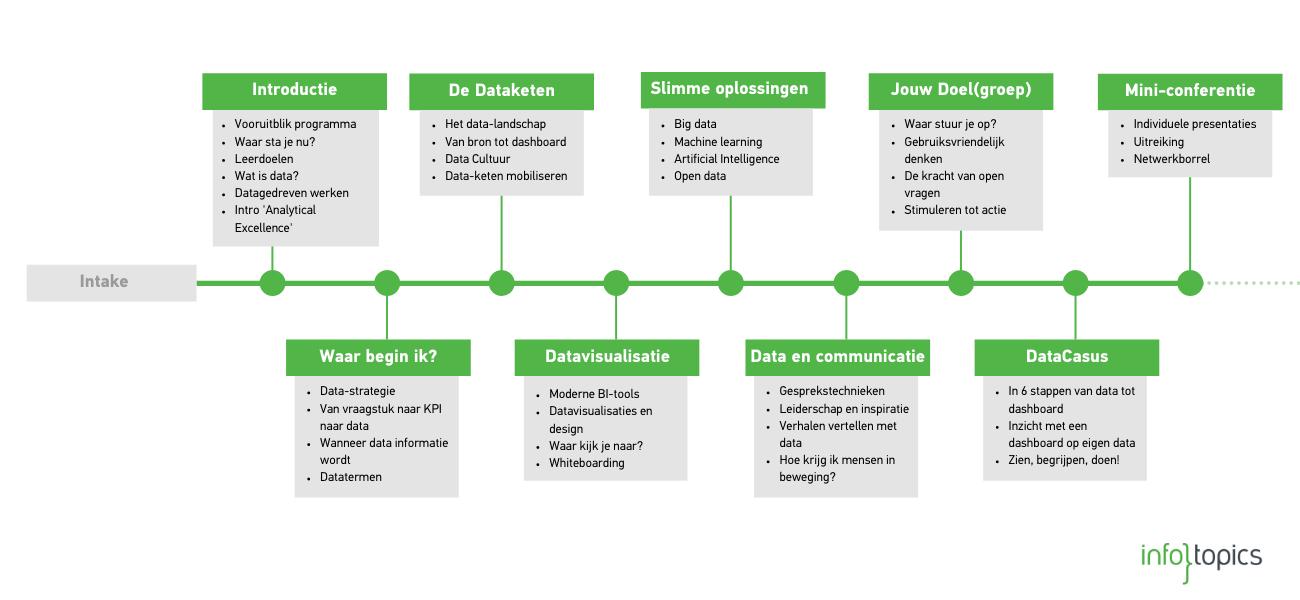 Outline programma analytics for business - Infotopics