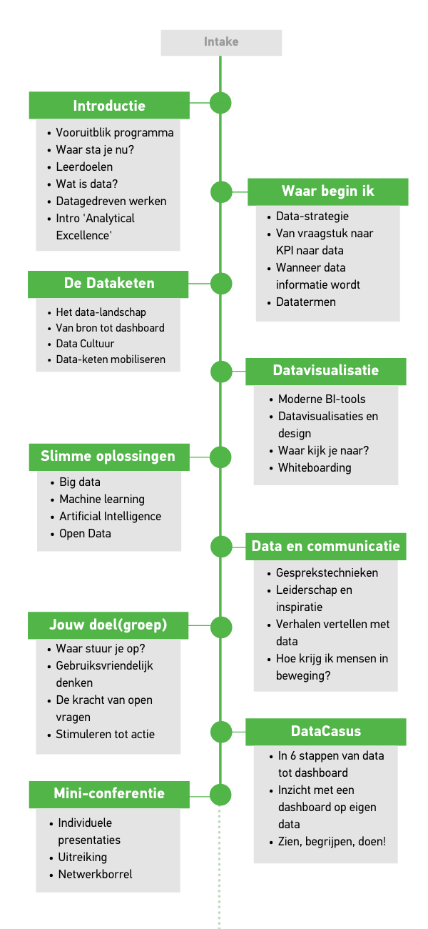 Outline programma - Analytics for business - mobile