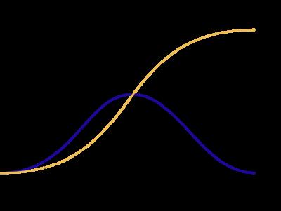 Het einde van de coronacrisis voorspellen met Tableau - Gompertz model