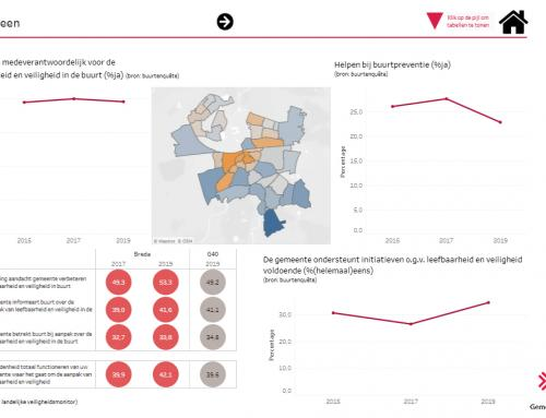 Gemeente Breda – Buurtbarometer