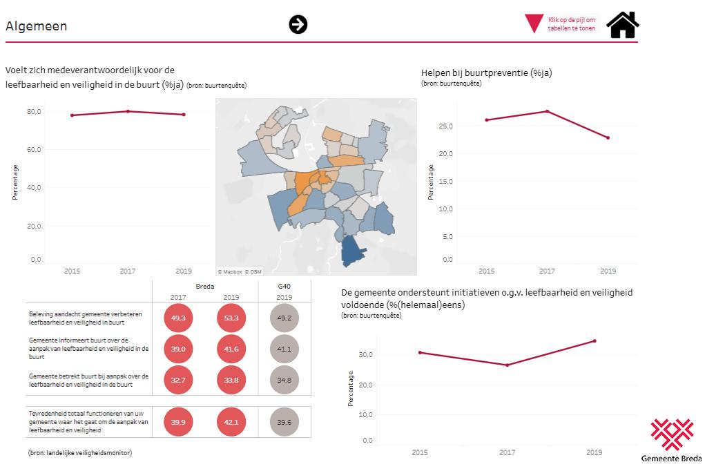Gemeente Breda - Buurtbarometer dashboards