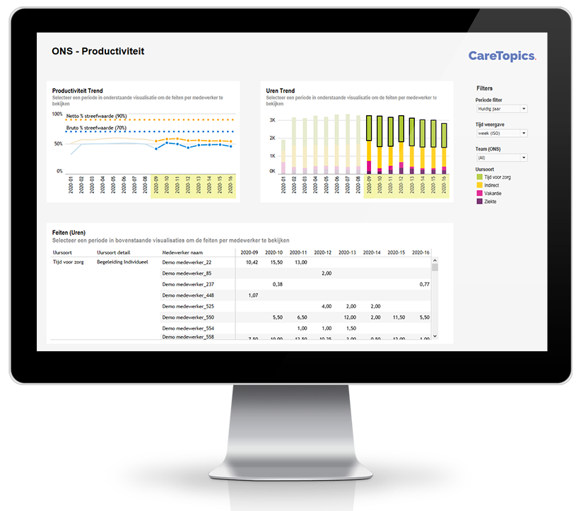 ONS Personeel voorbeeld monitor