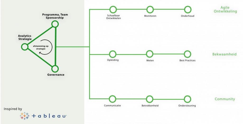 Blueprint Framework - Ontdekkingsfase