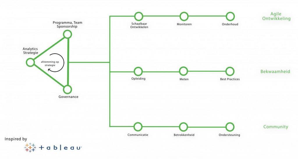 Blueprint framework Infotopics