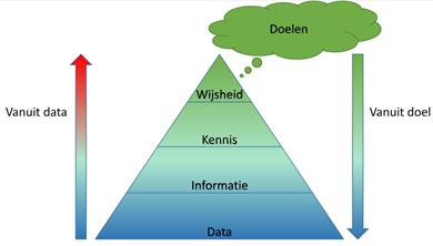 PAMM - Meer wijsheid in de organisatie gebaseerd op data