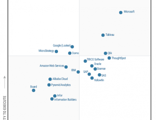 Hoe kun jij het Gartner Magic Quadrant voor Analytics en Business Intelligence platforms gebruiken?